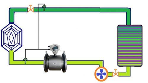 BTU flow meter system