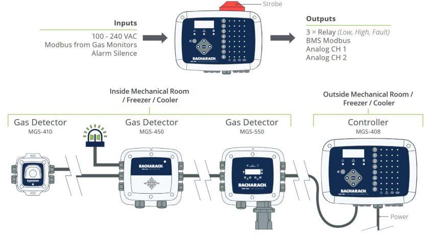 Bacharach MGS-408 Gas Detector Controller