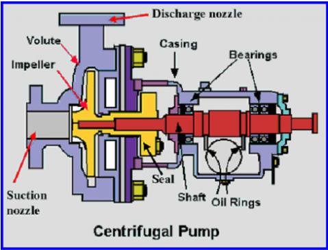 bagian-bagian pompa sentrigul