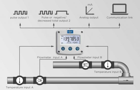 Application Fluidwell f127